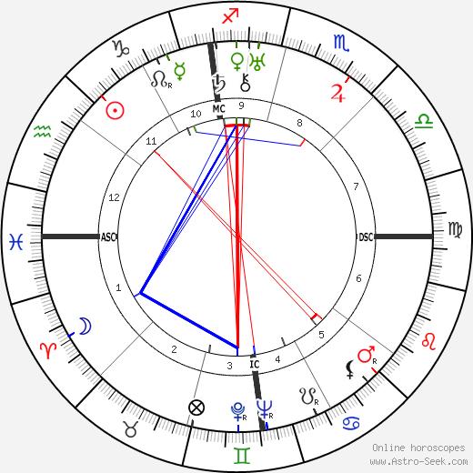 Al Capone birth chart, Al Capone astro natal horoscope, astrology