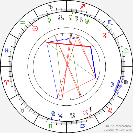 Antal Páger astro natal birth chart, Antal Páger horoscope, astrology