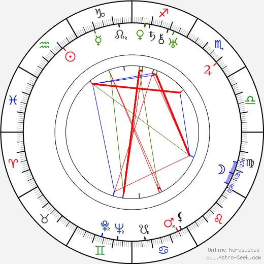 Boris Dmokhovsky день рождения гороскоп, Boris Dmokhovsky Натальная карта онлайн