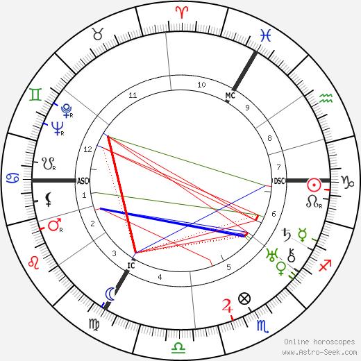 Boris Paque tema natale, oroscopo, Boris Paque oroscopi gratuiti, astrologia