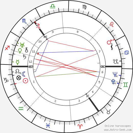 Eva Le Gallienne astro natal birth chart, Eva Le Gallienne horoscope, astrology