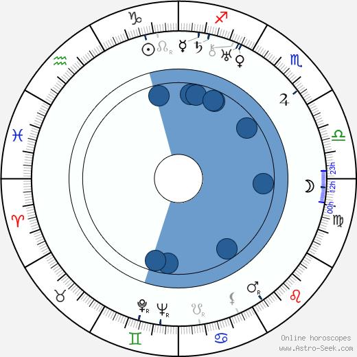 Fred Howard wikipedia, horoscope, astrology, instagram