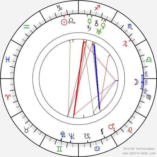 Fred Howard день рождения гороскоп, Fred Howard Натальная карта онлайн