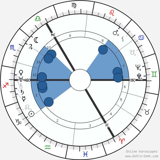 Heinrich Nordhoff wikipedia, horoscope, astrology, instagram