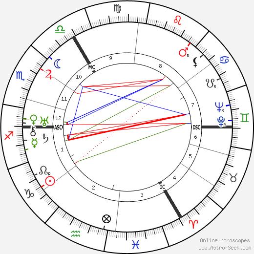 Heinrich Nordhoff tema natale, oroscopo, Heinrich Nordhoff oroscopi gratuiti, astrologia