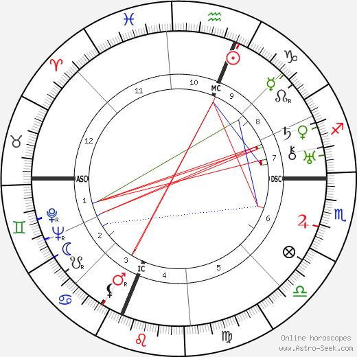 Joseph Nathan Kane день рождения гороскоп, Joseph Nathan Kane Натальная карта онлайн