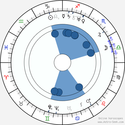 Kaarlo Marjanen wikipedia, horoscope, astrology, instagram