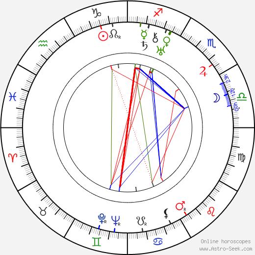 Kaarlo Marjanen день рождения гороскоп, Kaarlo Marjanen Натальная карта онлайн