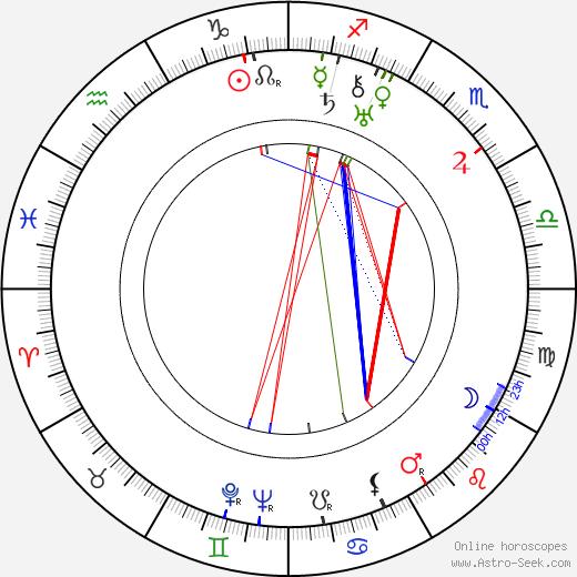 László Kemény tema natale, oroscopo, László Kemény oroscopi gratuiti, astrologia