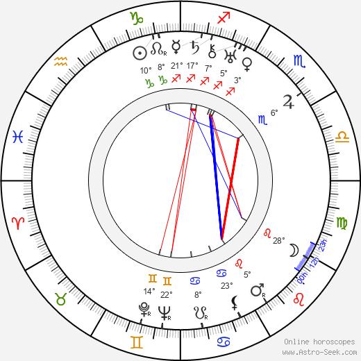 Lev Kuleshov birth chart, biography, wikipedia 2018, 2019