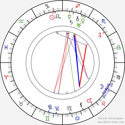 Lev Kuleshov astro natal birth chart, Lev Kuleshov horoscope, astrology