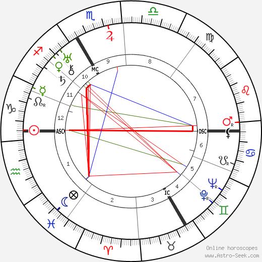 Луи Гийу Louis Guilloux день рождения гороскоп, Louis Guilloux Натальная карта онлайн