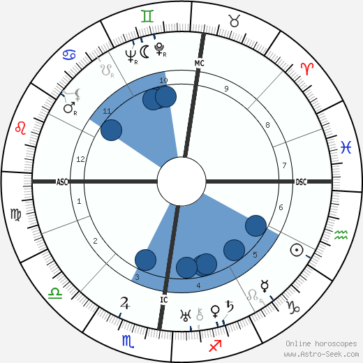 Luc Lafnet wikipedia, horoscope, astrology, instagram