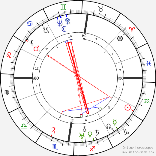 Luc Lafnet tema natale, oroscopo, Luc Lafnet oroscopi gratuiti, astrologia