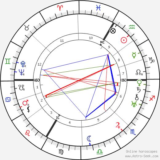 Marguerite Carter день рождения гороскоп, Marguerite Carter Натальная карта онлайн