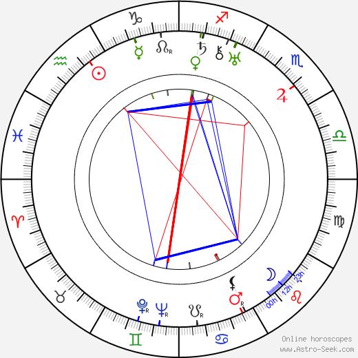Maria Gorczynska astro natal birth chart, Maria Gorczynska horoscope, astrology