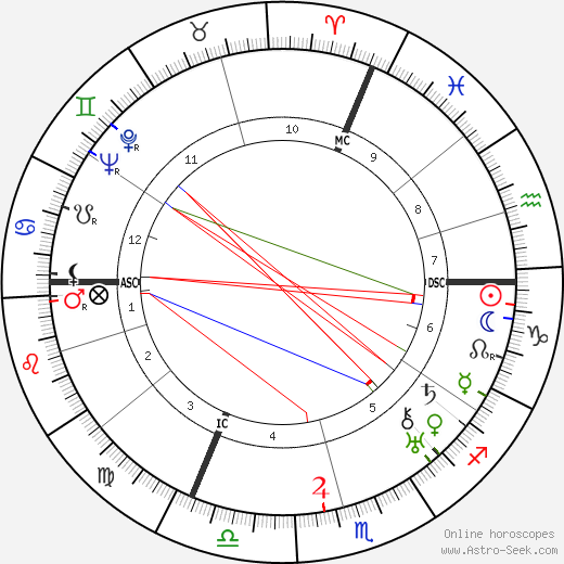 Maurice Brianchon astro natal birth chart, Maurice Brianchon horoscope, astrology