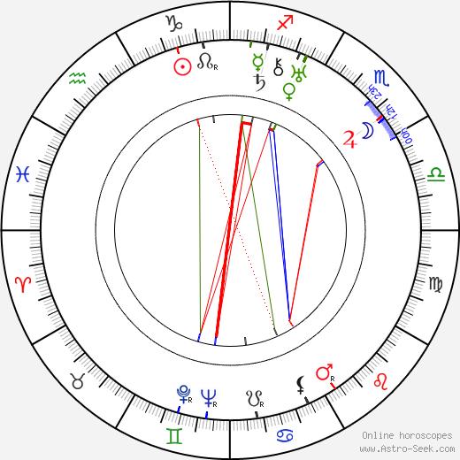 Phyllis Haver день рождения гороскоп, Phyllis Haver Натальная карта онлайн