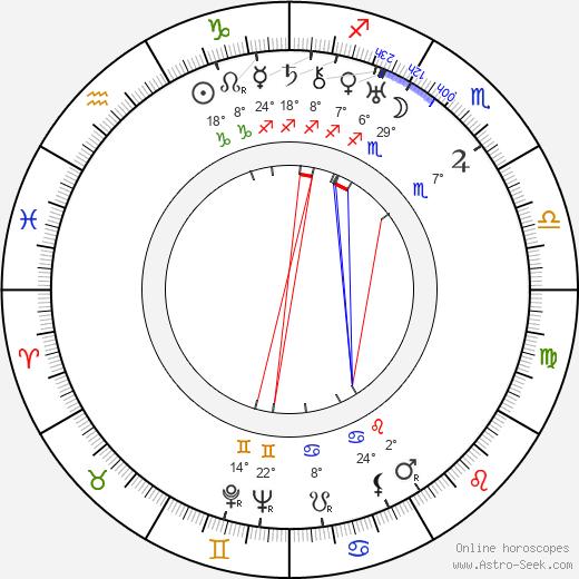 Rudolf Iltis birth chart, biography, wikipedia 2019, 2020