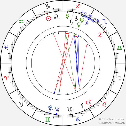 Rudolf Iltis astro natal birth chart, Rudolf Iltis horoscope, astrology