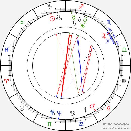 Sergei Martinson birth chart, Sergei Martinson astro natal horoscope, astrology
