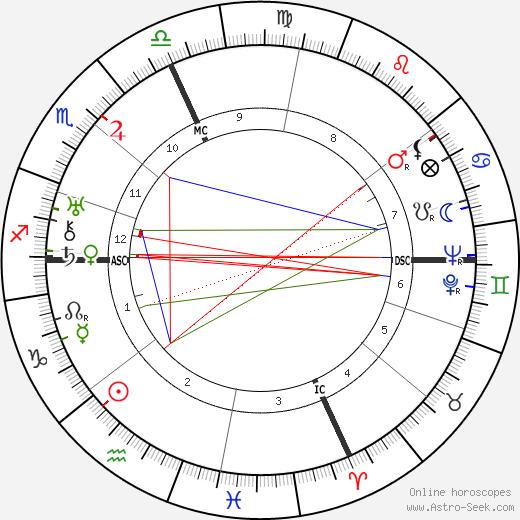 Ugo Calvelli Gucci день рождения гороскоп, Ugo Calvelli Gucci Натальная карта онлайн