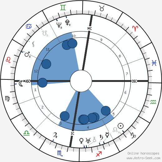 Xavier Bizard wikipedia, horoscope, astrology, instagram