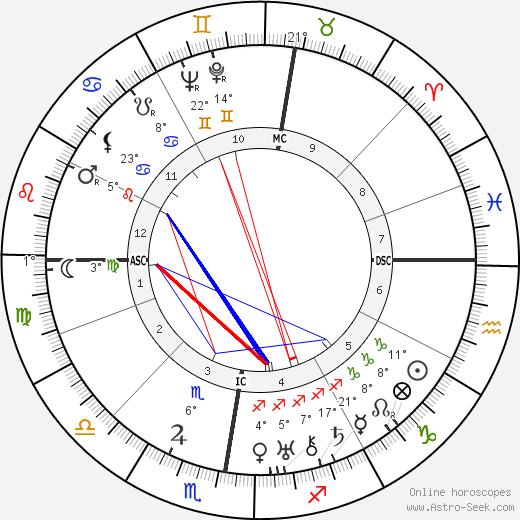 Xavier Bizard birth chart, biography, wikipedia 2020, 2021