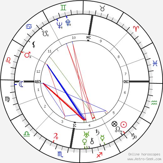 Xavier Bizard birth chart, Xavier Bizard astro natal horoscope, astrology
