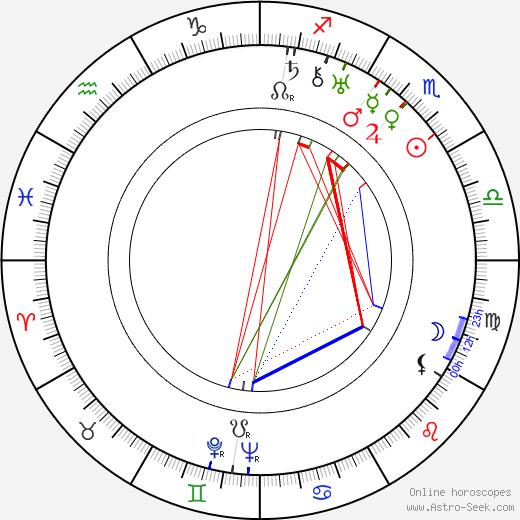 Akim Tamiroff astro natal birth chart, Akim Tamiroff horoscope, astrology