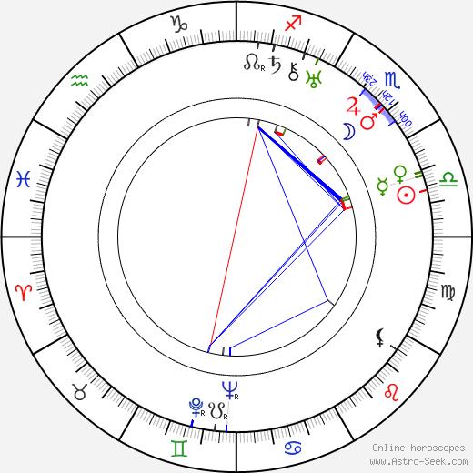 Эдвард Людвиг Edward Ludwig день рождения гороскоп, Edward Ludwig Натальная карта онлайн