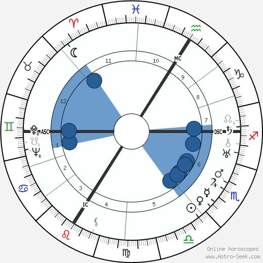 Erwin Schottle wikipedia, horoscope, astrology, instagram