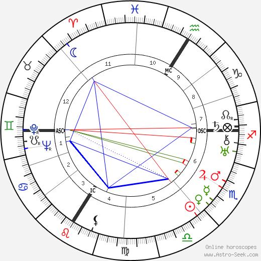 Erwin Schottle день рождения гороскоп, Erwin Schottle Натальная карта онлайн