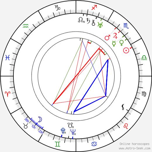 Evelyn Brent tema natale, oroscopo, Evelyn Brent oroscopi gratuiti, astrologia