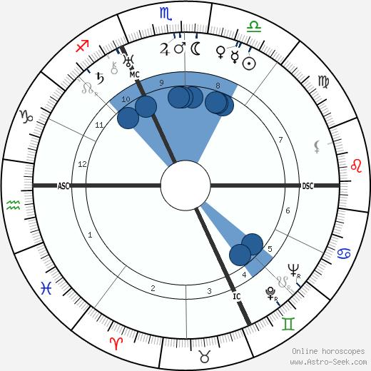 Georges Bidault wikipedia, horoscope, astrology, instagram
