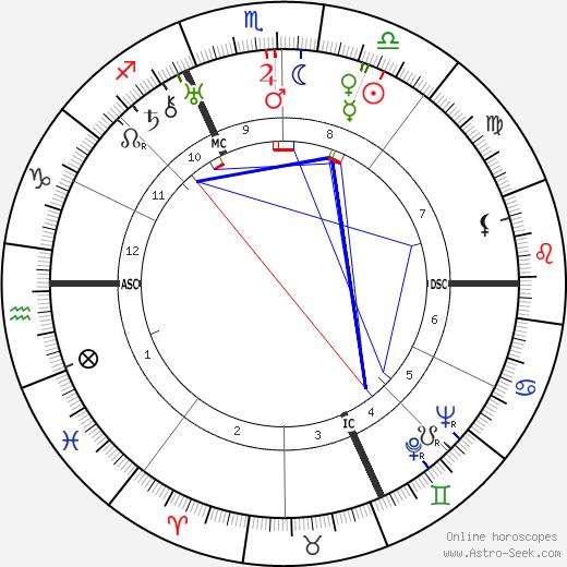Жорж Бидо Georges Bidault день рождения гороскоп, Georges Bidault Натальная карта онлайн