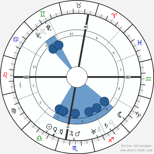 Harold A. McDougall wikipedia, horoscope, astrology, instagram