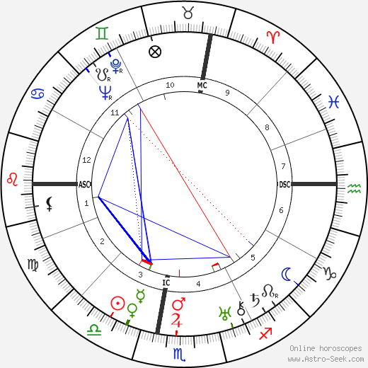 Harold A. McDougall день рождения гороскоп, Harold A. McDougall Натальная карта онлайн