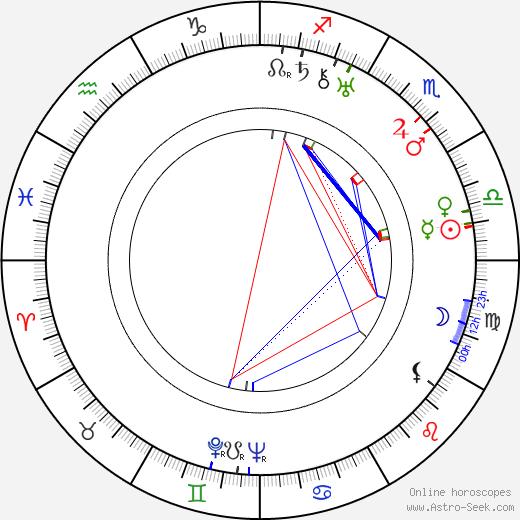 Ivan Frank Kubišta astro natal birth chart, Ivan Frank Kubišta horoscope, astrology