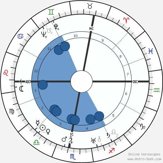 Joseph Guillemot wikipedia, horoscope, astrology, instagram