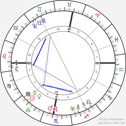 Жозеф Гийемо Joseph Guillemot день рождения гороскоп, Joseph Guillemot Натальная карта онлайн