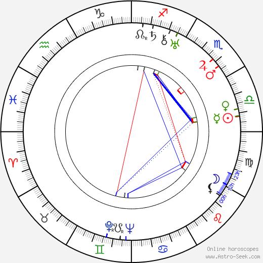 Luigi Bernauer tema natale, oroscopo, Luigi Bernauer oroscopi gratuiti, astrologia
