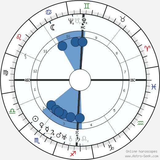 Micheál MacLiammóir wikipedia, horoscope, astrology, instagram