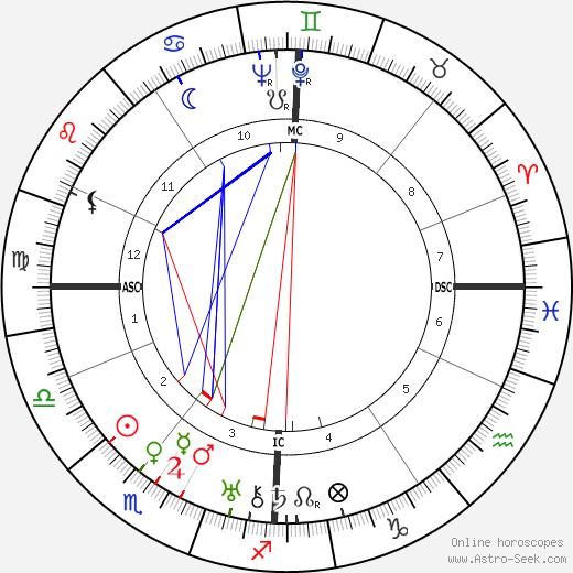 Micheál MacLiammóir день рождения гороскоп, Micheál MacLiammóir Натальная карта онлайн