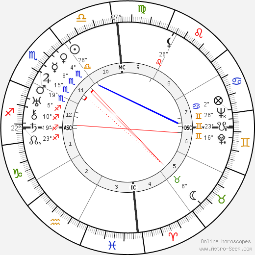 Miguel Ángel Asturias birth chart, biography, wikipedia 2017, 2018