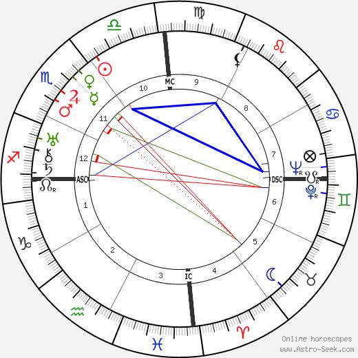 Miguel Ángel Asturias astro natal birth chart, Miguel Ángel Asturias horoscope, astrology