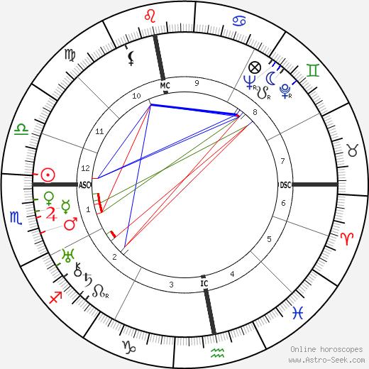 Robert Arnoux день рождения гороскоп, Robert Arnoux Натальная карта онлайн