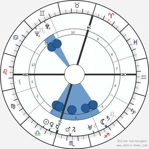 Wilhelm Ropke wikipedia, horoscope, astrology, instagram