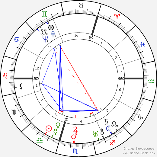 Wilhelm Ropke astro natal birth chart, Wilhelm Ropke horoscope, astrology