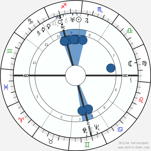 Bruno Hauptmann wikipedia, horoscope, astrology, instagram